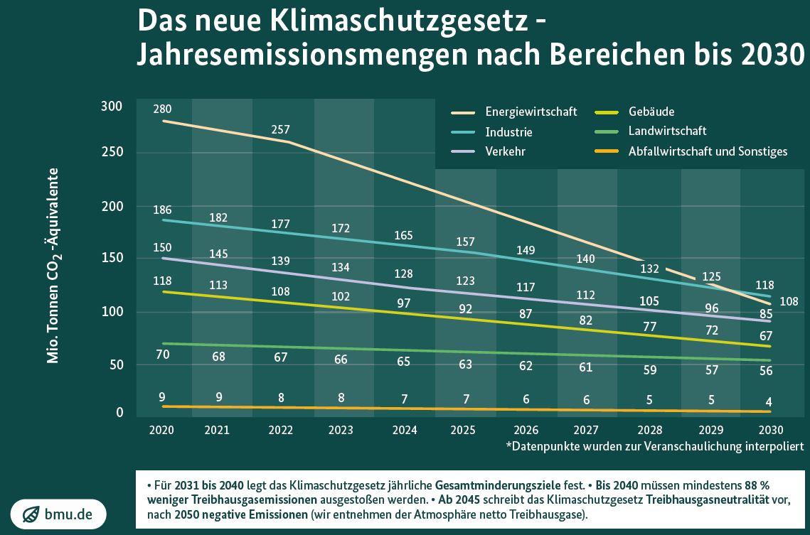 D CO2 Ziele bis 2030